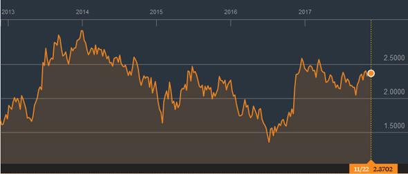 Evolution du rendement des T-Bonds à 10 ans sur 5 ans