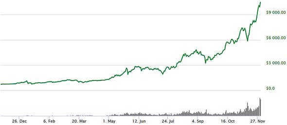 cours du bitcoin sur un an 2017 cryptomonnaies graphique $ usd dollar courbe prevision
