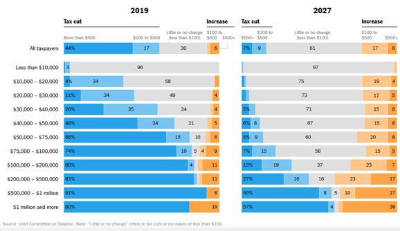 réforme fiscale chiffres budgets état USA
