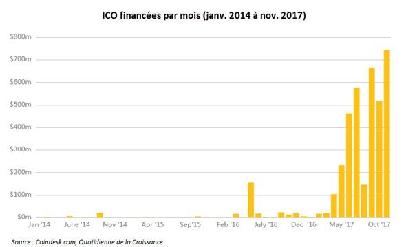 ICO 2017 stat coindesk investir cryptos
