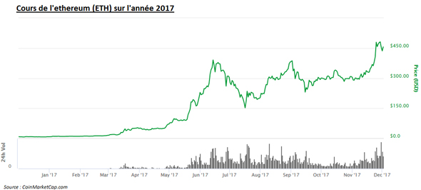 Ethereum ETH cours courbe graphe 2017 2018