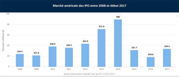 IPO marché américain statiqtiques 2017 trading IPO vs ICO