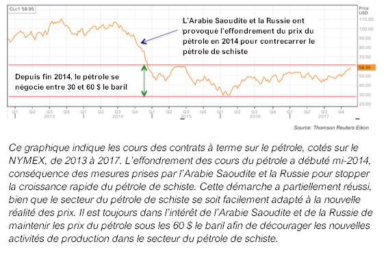cours des contrats en terme sur le pétrole, NYMEX courbe graphe, Arabie saoudite russie schiste dollar baril