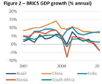 croissance figure GDP chine bresil inde afrique du sud russie