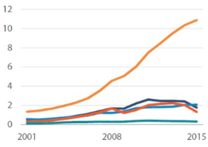 Evolution du PIB des cinq BRICS. Et si vous misiez sur le leader?