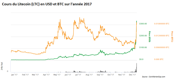 LTC Litecoin courbe cours en usd sur 2017 graphe