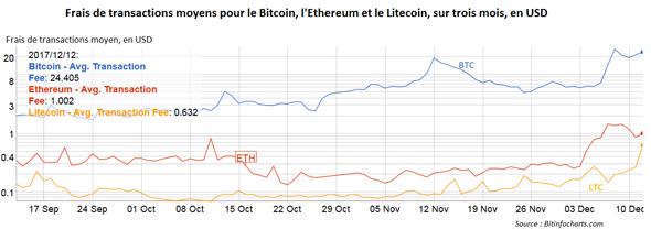 frais des transactions moins chères bitcoin ethereum litecoin crypto monnaie 2017 usd dollar cours graphe courbe