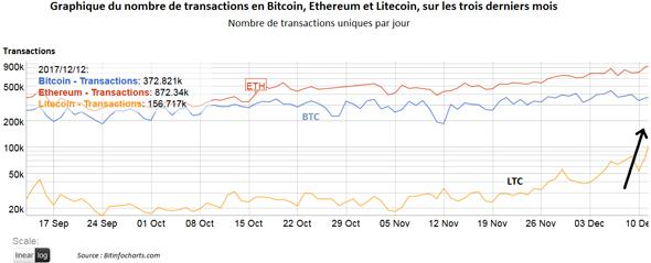 augmentation des transactions en Litecoin decembre 2017 crypto-monaies graphe courbe
