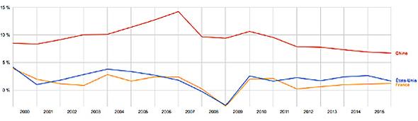 Taux de croissance du PIB depuis l'an 2000 de la Chine, la France, et des Etats-Unis