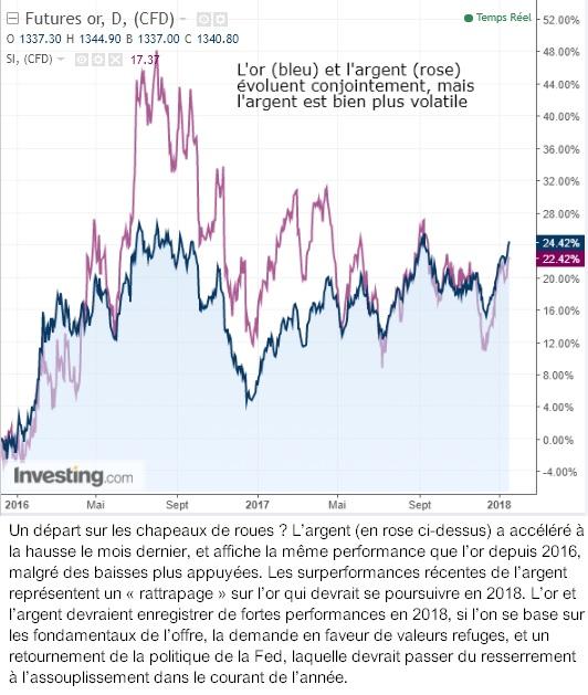 graphique OR Argent métal métaux valeur cours futures évolution volatilité 2018