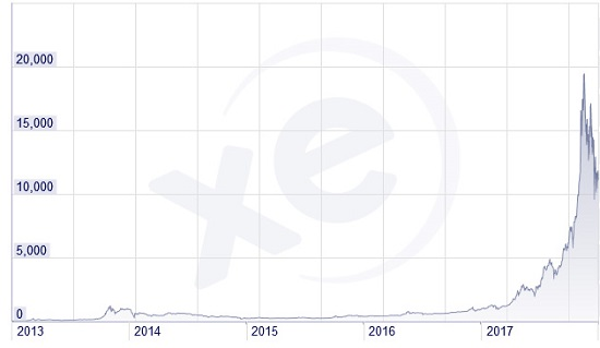 graph bitcoin COURS btc usd