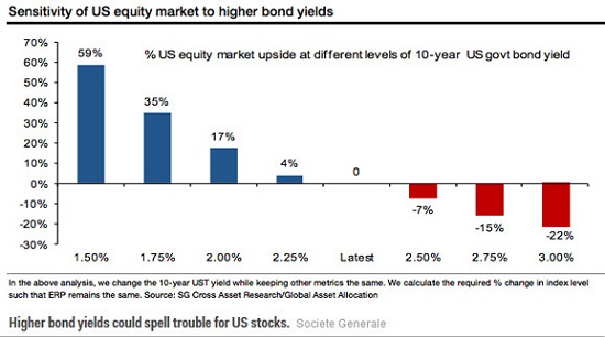 solidenergy us equity marché higher yields bond en dollar usd statistiques stats