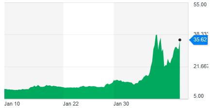 cours du vix hausse volatilité graphe