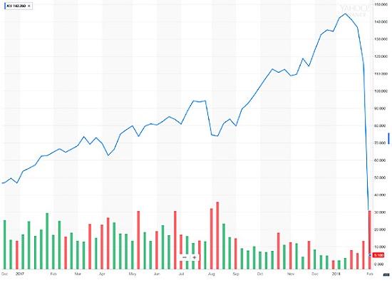 évaluation tracker short 2 ans analyse graphique vix graph cours courbe volatilité indice krach