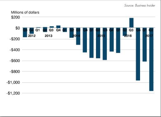 graphique : le rythme auquel Tesla brûle son cash. Plus d'un milliard de dollars au 2e semestre 2017