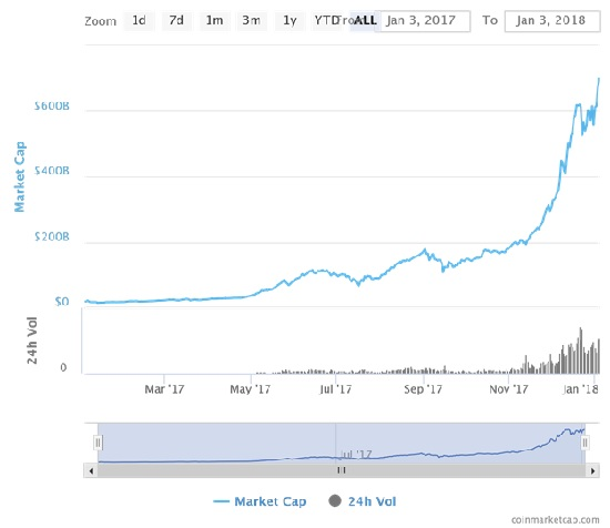 graphique le bitcoin, le ripple, l'ethereum, et toutes les autres altcoins – n'a cessé de grimper, malgré le recul du cours du bitcoin.