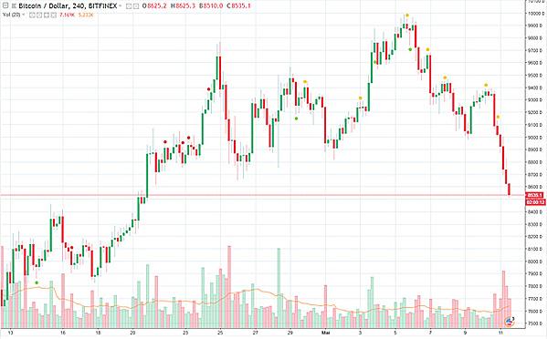 Cours du bitcoin en dollars