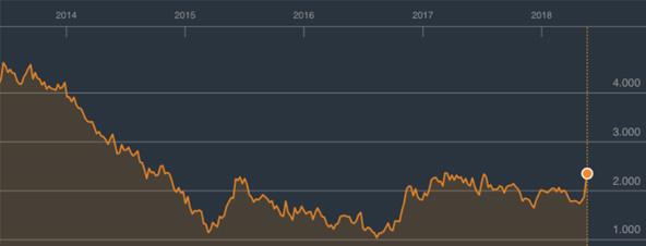 Rendement des obligations italiennes à 10 ans