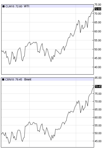 Cours du pétrole, Brent et WTI