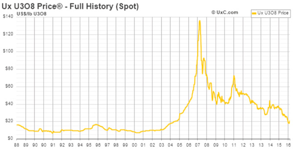 Historique des prix de l'U3O8.