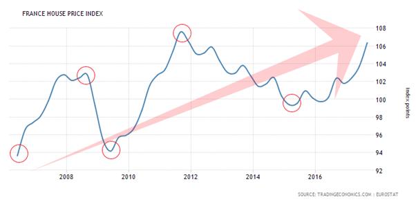prix des maisons france immobilier graphique
