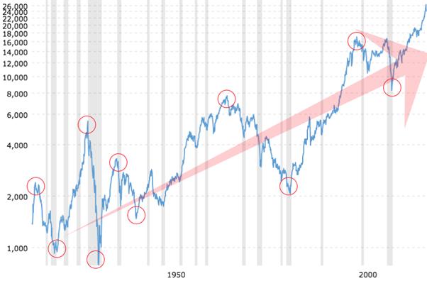 Dow Jones 1915 2018 graph