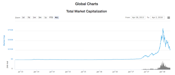 evolution total market capitalization crypto monnaies bitcoin graph