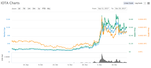 iota graph