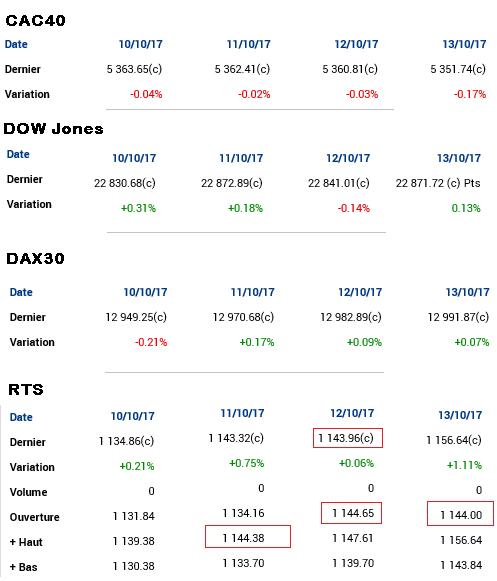 Bourse Moscou prévisions CAC40 Dow jones DAX RTS variation que prévoir Comment va le CAC 40?